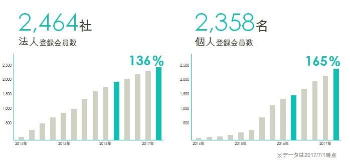 20170706_アサインナビ会員登録数の推移